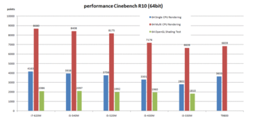 Cinebench R10 (64-bitowy)