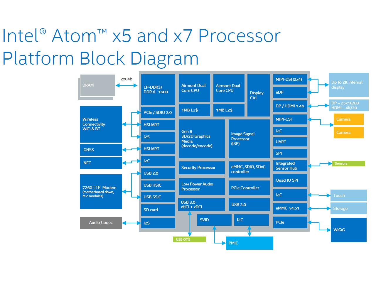 Intel Atom X7 Z8700